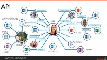 Developing real solutions with Microsoft Graph