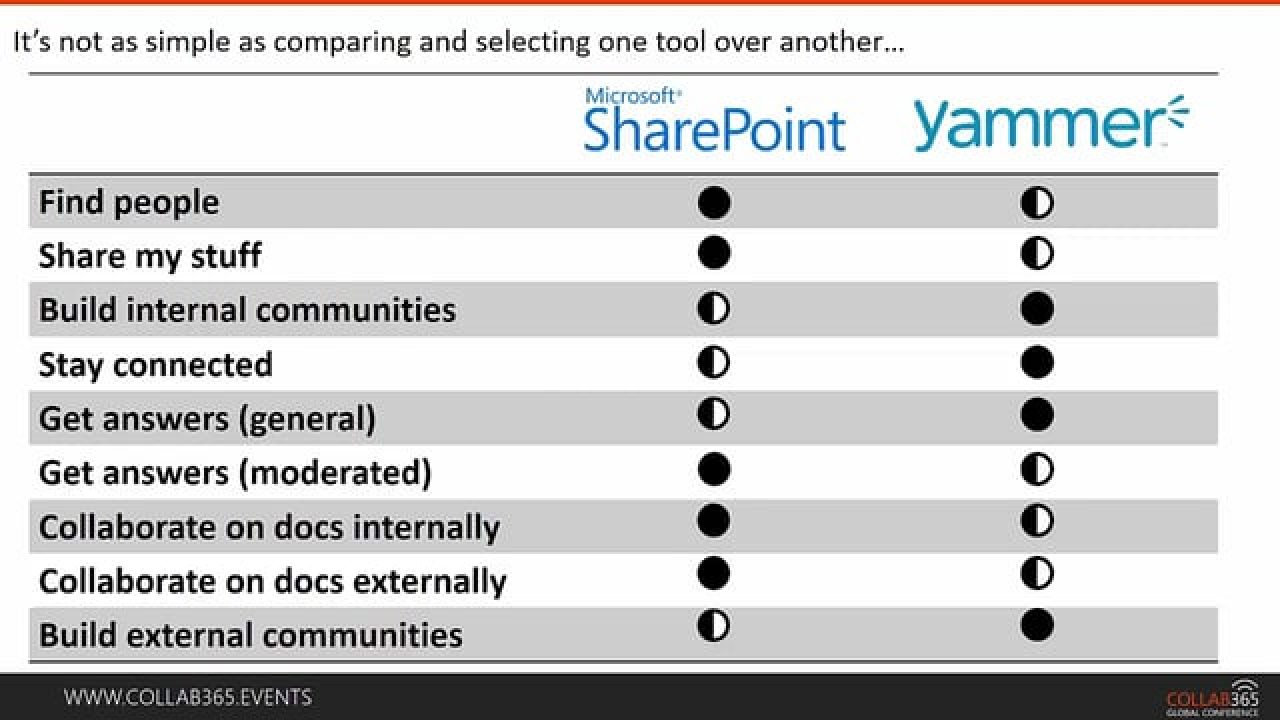 How to Decide When to Use SharePoint and Yammer and Office