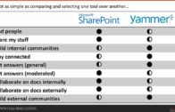 How to Decide When to Use SharePoint and Yammer and Office 365 Groups and Outlook and Skype