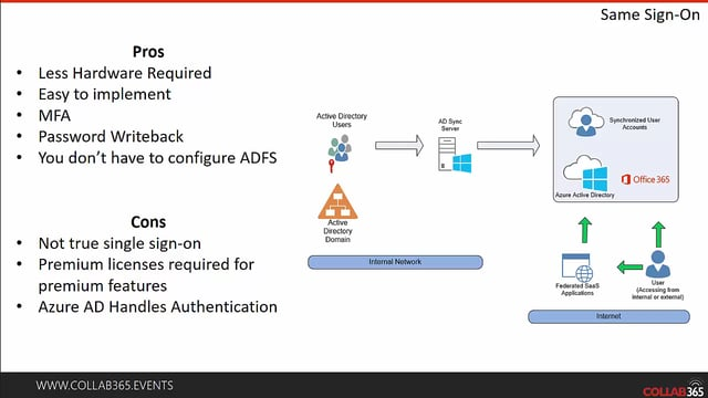 Identity Management with Azure Active Directory - Collab365