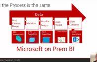Microsoft BI demystified : should we go for SharePoint 2016 BI or for PowerBI v2?