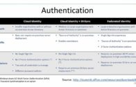 Office 365/SP 2013 Hybrid: Lessons from the Field
