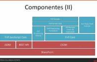 [SPANISH] Remote provisioning con PnP Framework