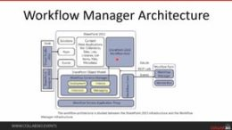 Workflow Manager Troubleshooting and Experience