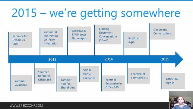 Yammer integration options for sharepoint collab365 community - Yammer office 365 integration ...