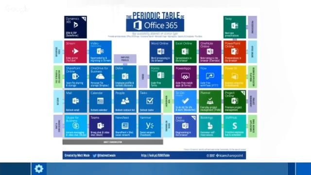Demystifying Microsoft Teams By An Mct