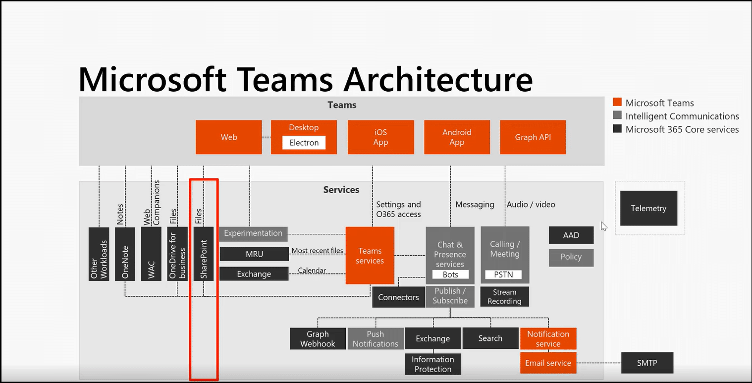 Teams And Sharepoint Online  A Perfect Couple
